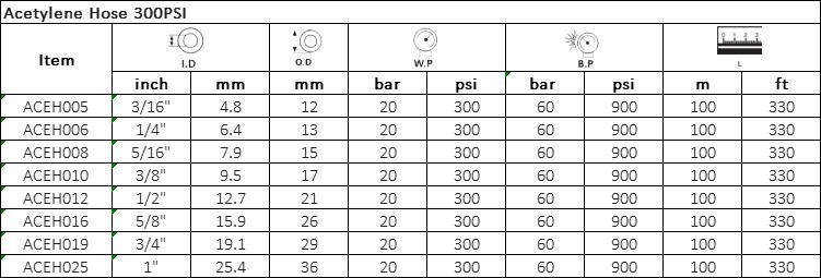 Acetylene Hose 300PSI Specification