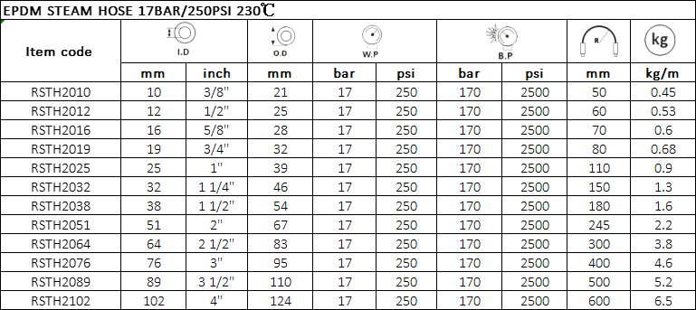 EPDM STEAM HOSE 17BAR250PSI 230℃ Specification