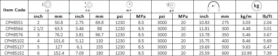 Concrete Placement Hose 85bar1230psi Specification