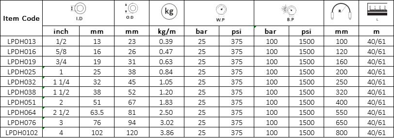 Delivery Hose For LPG EN 1762 Specification