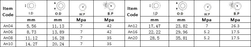 Oil Cooler Hose SAE J1532 Specification