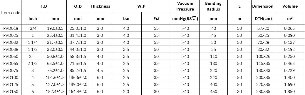 PVC Helix Duct Hose Specification
