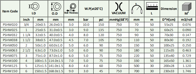 PVC Wine Hose Specification